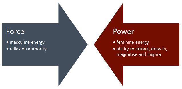 Image: Masculine vs. Feminine energy