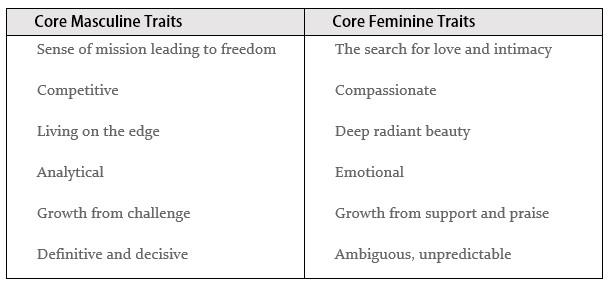 feminine and masculine traits