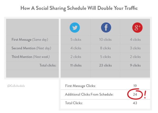 coschedule doubles traffic